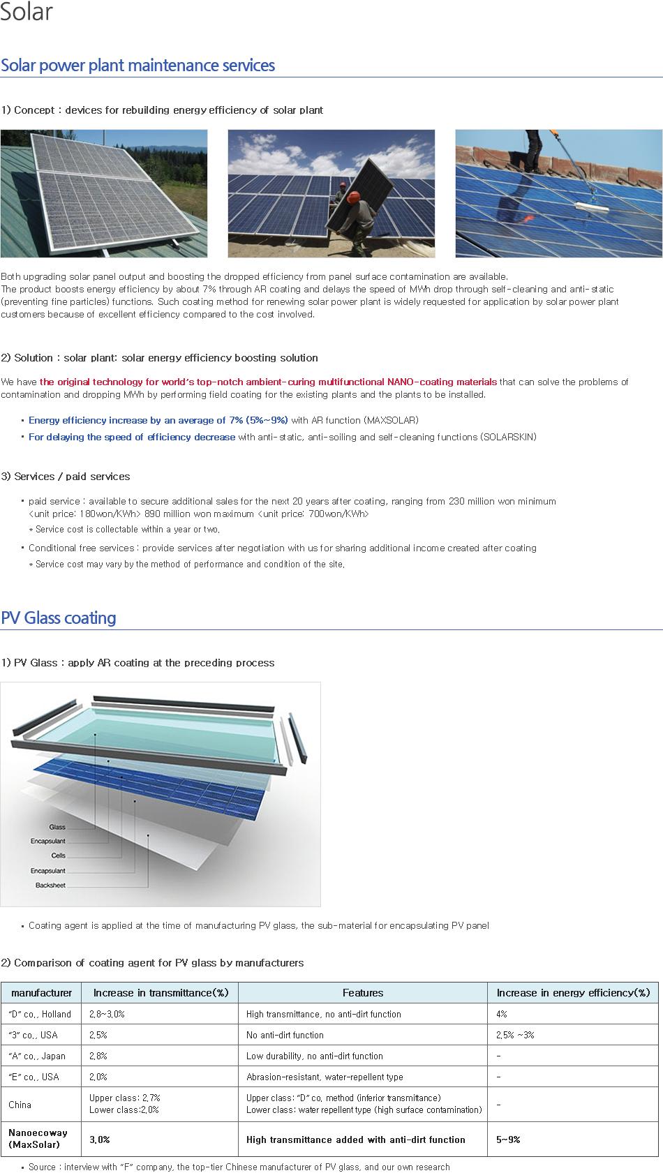 1)개요 : Solar Plant 태양광 발전 효율 리빌딩(Re-Building) 태양광패널의 출력 업그레이드와 패널 표면 오염에 의해 저하된 발전량의 향상이 가능합니다. AR(anti-reflective)코팅을 통해 발전량을 7% 내외로 향상시킴과 동시에 셀프클리닝 및 대전방지 (미세  먼지 방지) 기능을 통해 발전량 하락속도를 지연시킵니다. 이러한 코팅방식의 태양광 발전소 리뉴얼은 비용대비 효과가 뛰어나므로 많은 발전소 고객들이 적용을 원하고 있습니다. 2) 솔루션 : Solar Plant:태양광 발전 효율 상승 솔루션 기 설치된 발전소 및 설치예정 발전소 현장에서의 코팅으로 오염과 발전하락문제를 해결할수 있는 세계 최고 수준의 상온경화형 복합기능의 나노코팅소재 원천기술을 보유하고  있습니다.     AR(Anti-Reflective)기능에 의해 코팅 후 발전량 7% (5~9%) 내외 상승 (MaxSolar) 방오기능(Anti-static/soiling, Self-cleaning)으로 발전량 하락속도 지연 (SolarSkin) 3) 서비스 : 샘플 코팅을 통한 발전효율 상승 확인 서비스  유상 서비스 :코팅 후 예상수익(20년,약 2.3억)  및 서비스 비용 2년 내외에 회수가능 무상 서비스 :코팅 후 발생된 초과 수익을 당사와 협의 후 배분 *서비스 비용은 수행방식 및 현장 상황에 따라 달라 질 수 있음. 1)PV Glass: AR 코팅을 전(前)공정에 적용  PV Panel 의 encapsulation 부자재인 PV Glass 제조 시에 코팅합니다.